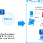 メリット多し!WiMAX(ワイマックス)のグローバルIPアドレスのオプションはオススメ?入るべき?