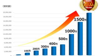 やっぱり人気!UQWiMAXが累計2000万件の契約数を突破!