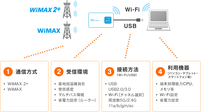 index_img_wimax